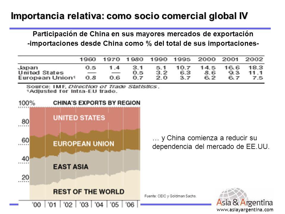 www.asiayargentina.com Importancia relativa: como socio comercial global IV Participación de China en sus mayores mercados de exportación -importacion