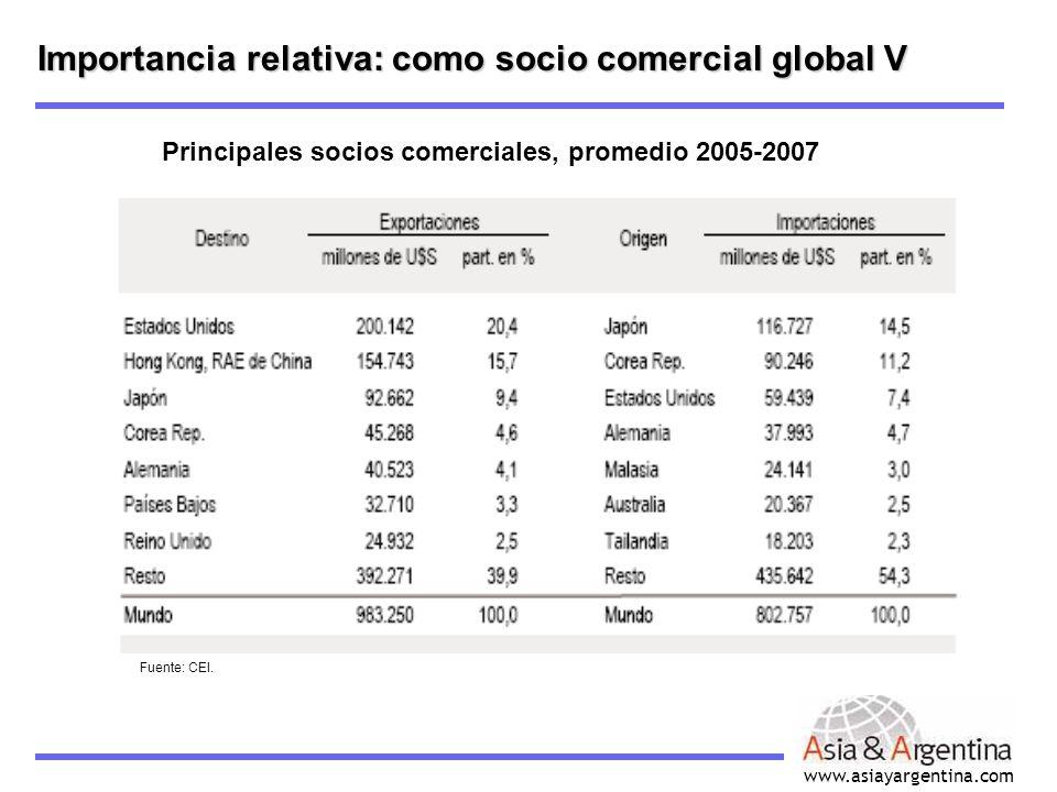 www.asiayargentina.com Importancia relativa: como socio comercial global V Principales socios comerciales, promedio 2005-2007 Fuente: CEI.
