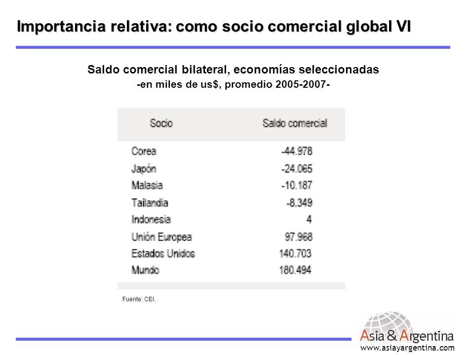 www.asiayargentina.com Importancia relativa: como socio comercial global VI Saldo comercial bilateral, economías seleccionadas -en miles de us$, prome