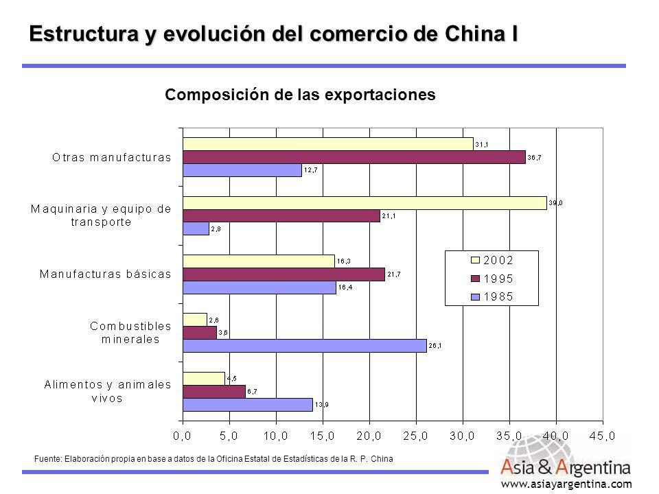 www.asiayargentina.com Composición de las exportaciones Fuente: Elaboración propia en base a datos de la Oficina Estatal de Estadísticas de la R. P. C