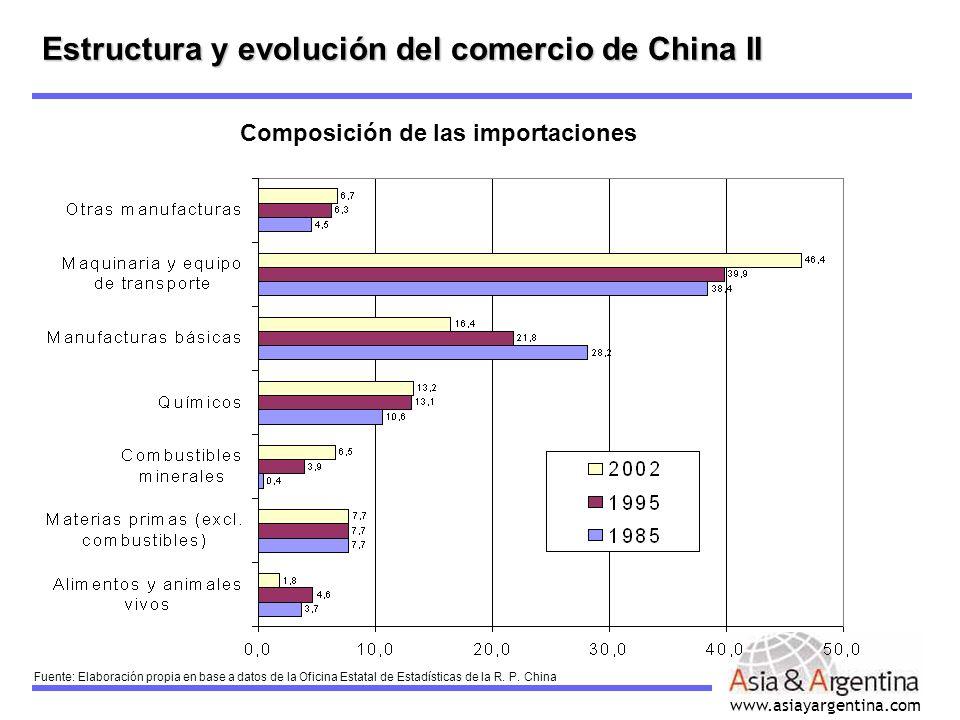 www.asiayargentina.com Estructura y evolución del comercio de China II Composición de las importaciones Fuente: Elaboración propia en base a datos de