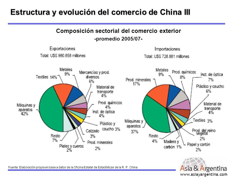 www.asiayargentina.com Estructura y evolución del comercio de China III Composición sectorial del comercio exterior -promedio 2005/07- Fuente: Elabora
