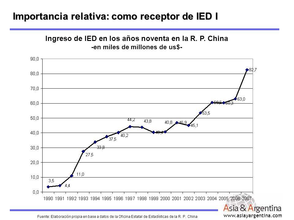 www.asiayargentina.com Importancia relativa: como receptor de IED I Ingreso de IED en los años noventa en la R. P. China -en miles de millones de us$-