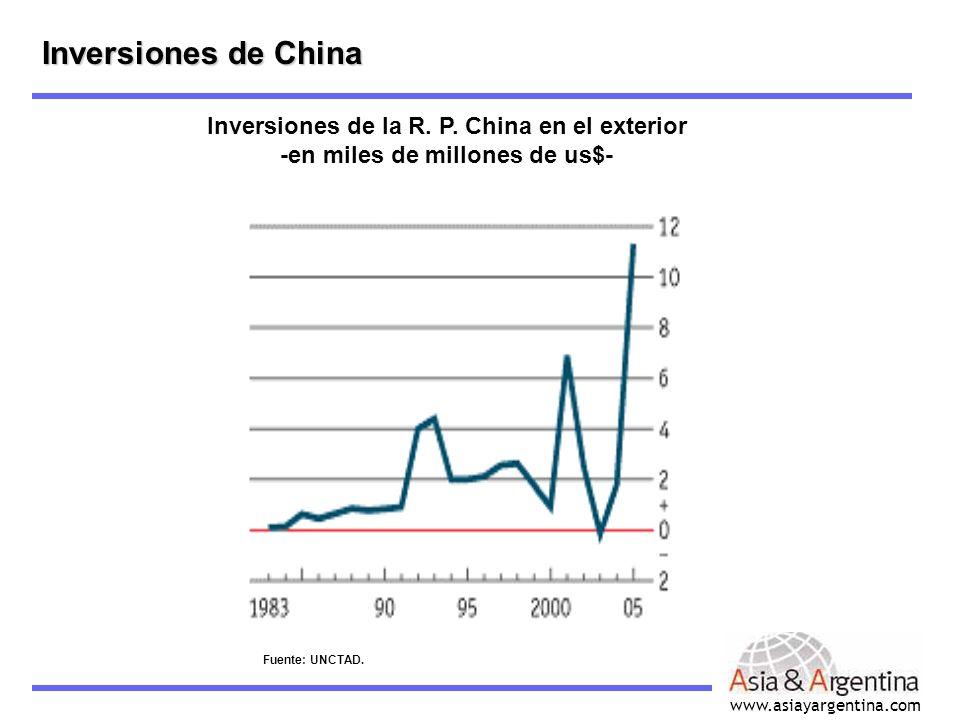 www.asiayargentina.com Inversiones de China Inversiones de la R. P. China en el exterior -en miles de millones de us$- Fuente: UNCTAD.