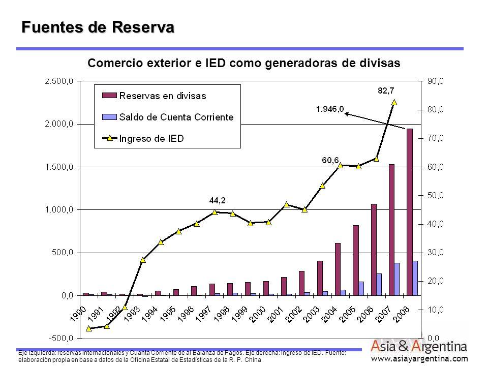 www.asiayargentina.com Fuentes de Reserva Eje izquierda: reservas internacionales y Cuanta Corriente de al Balanza de Pagos. Eje derecha: Ingreso de I