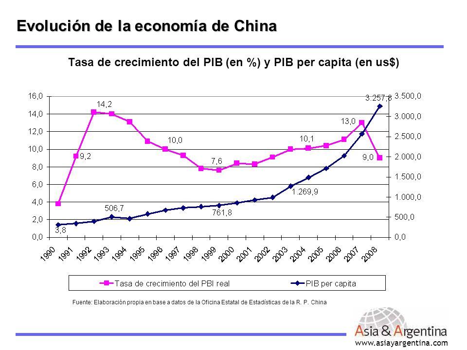 www.asiayargentina.com Tasa de crecimiento del PIB (en %) y PIB per capita (en us$) Evolución de la economía de China Fuente: Elaboración propia en ba