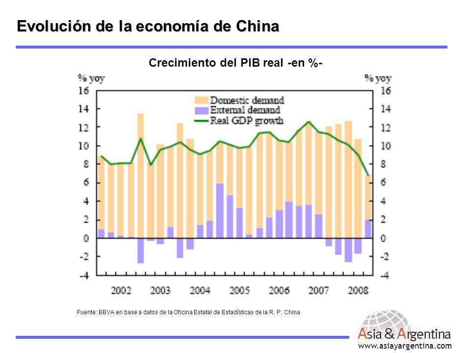 www.asiayargentina.com Crecimiento del PIB real -en %- Evolución de la economía de China Fuente: BBVA en base a datos de la Oficina Estatal de Estadís