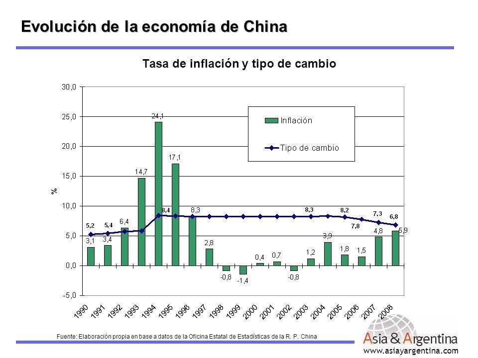www.asiayargentina.com Tasa de inflación y tipo de cambio Evolución de la economía de China Fuente: Elaboración propia en base a datos de la Oficina E