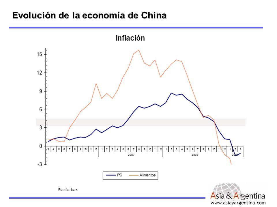 www.asiayargentina.com Evolución de la tasa de inflación -en %- Evolución de la economía de China Fuente: Icex.