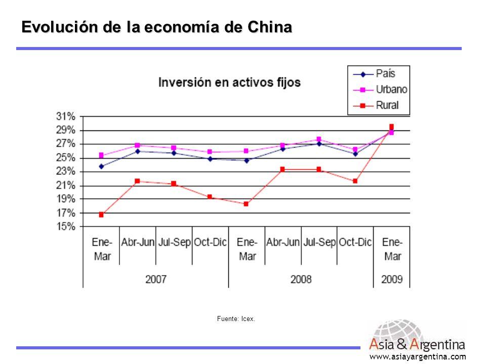 www.asiayargentina.com Evolución de la economía de China Inversión en activo fijo I Fuente: Icex.