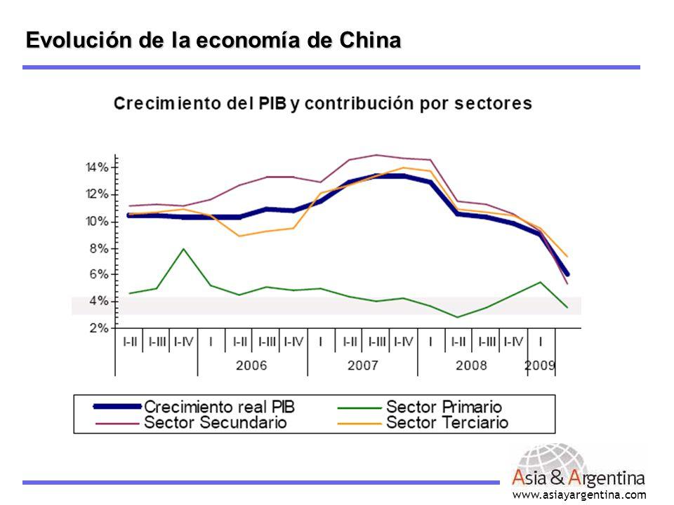 www.asiayargentina.com Evolución de la economía de China