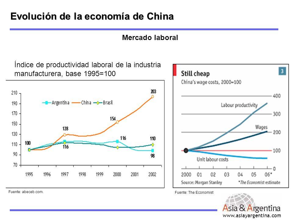 www.asiayargentina.com Evolución de la economía de China Mercado laboral Fuente: abeceb.com. Fuente: The Economist Índice de productividad laboral de