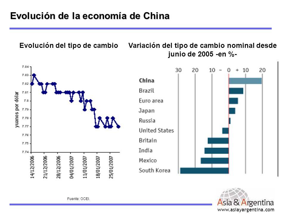 www.asiayargentina.com Evolución de la economía de China Evolución del tipo de cambio Fuente: OCEI. Variación del tipo de cambio nominal desde junio d