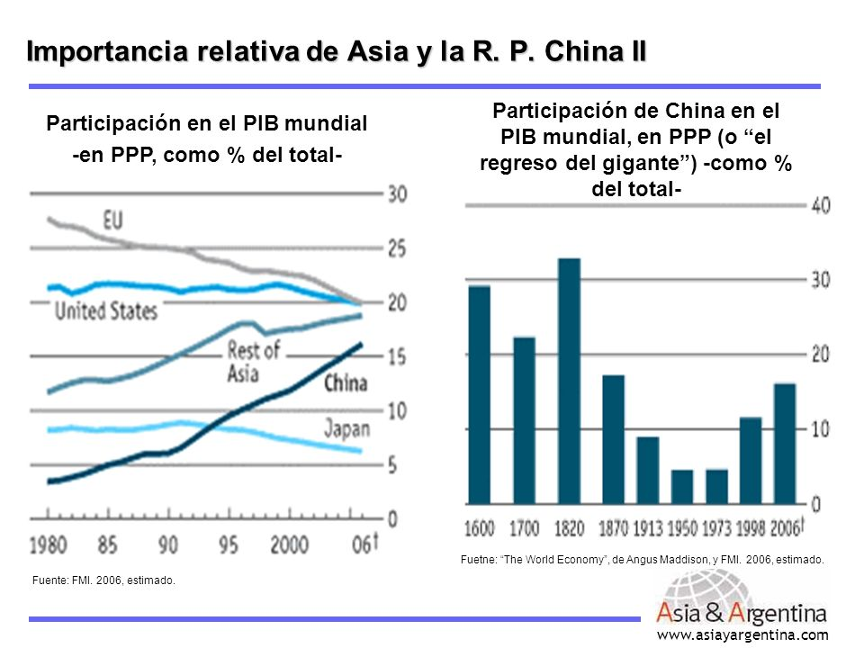 www.asiayargentina.com Importancia relativa de Asia y la R. P. China II Participación en el PIB mundial -en PPP, como % del total- Fuente: FMI. 2006,