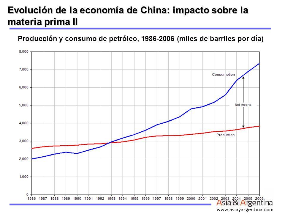 www.asiayargentina.com Evolución de la economía de China: impacto sobre la materia prima II Producción y consumo de petróleo, 1986-2006 (miles de barr