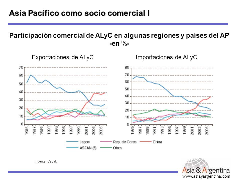 www.asiayargentina.com Asia Pacífico como socio comercial II América Latina y el Caribe Sus ventas al Asia Pacífico: Brasil (35%), Chile (28%), Argentina (14%), México (9%), Perú (7%) Sus compras del Asia Pacífico: México y Mercosur (Brasil) China : Creciente destino de las X de ALyC (aumentó para 21 de 31 economías del ALyC, y está entre los 5 primeros destinos para 23 de ellas) AP El ALyC no es un mercado importante como origen ni como destino