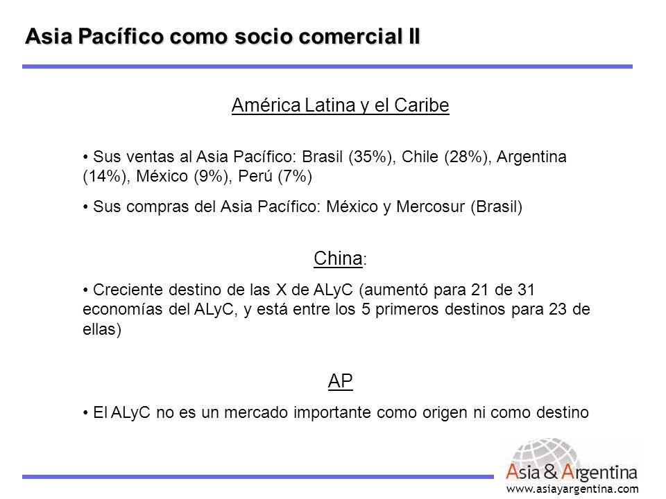 www.asiayargentina.com Asia Pacífico como socio comercial II América Latina y el Caribe Sus ventas al Asia Pacífico: Brasil (35%), Chile (28%), Argent