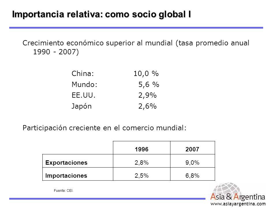 www.asiayargentina.com Crecimiento económico superior al mundial (tasa promedio anual 1990 - 2007) China: 10,0 % Mundo: 5,6 % EE.UU. 2,9% Japón 2,6% P