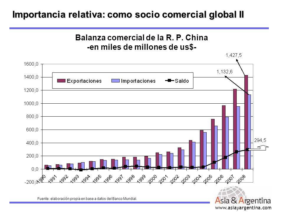 www.asiayargentina.com Importancia relativa: como socio comercial global III Crecimiento anual de las exportaciones e importaciones de China -en %- Exportaciones Importaciones Fuente: Elaboración propia en base a datos del INdEC.