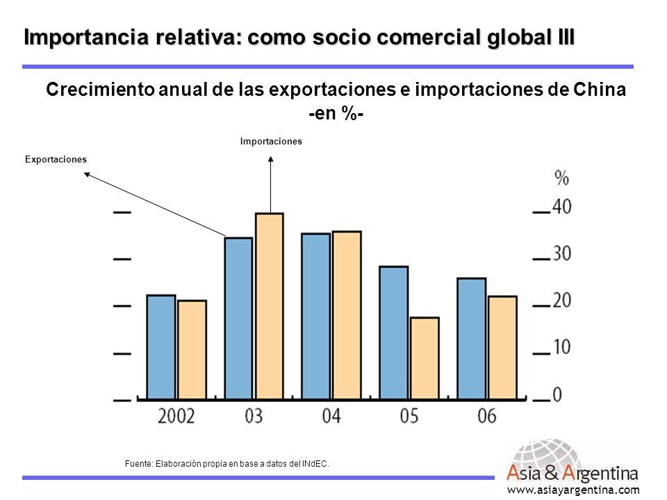 www.asiayargentina.com Importancia relativa: como socio comercial global III Crecimiento anual de las exportaciones e importaciones de China -en %- Ex