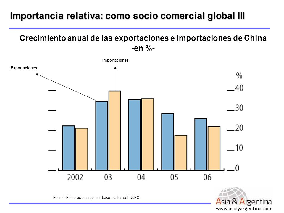 www.asiayargentina.com Importancia relativa: como socio comercial global III