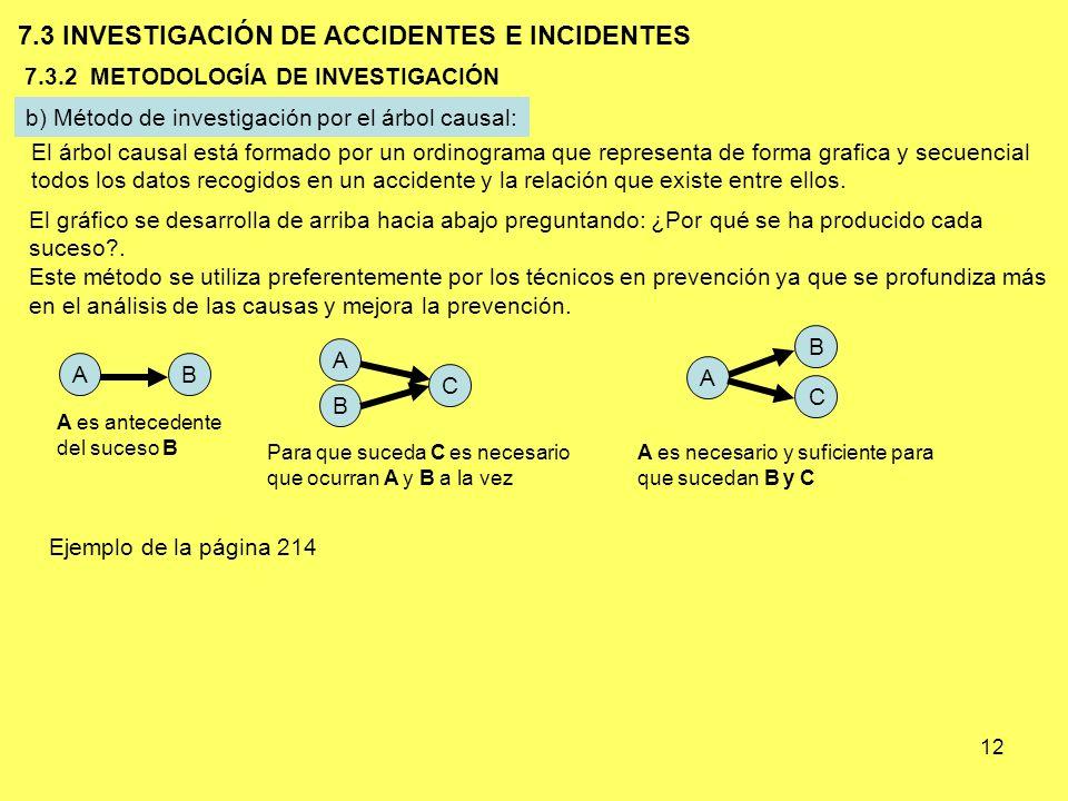12 b) Método de investigación por el árbol causal: 7.3 INVESTIGACIÓN DE ACCIDENTES E INCIDENTES 7.3.2 METODOLOGÍA DE INVESTIGACIÓN El árbol causal est