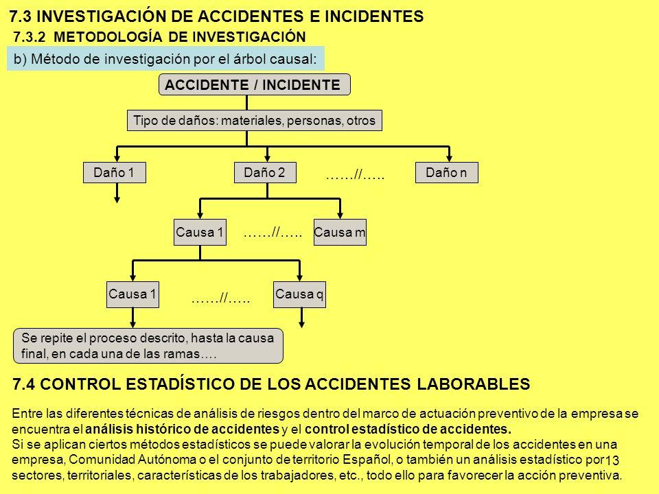 13 b) Método de investigación por el árbol causal: 7.3 INVESTIGACIÓN DE ACCIDENTES E INCIDENTES 7.3.2 METODOLOGÍA DE INVESTIGACIÓN ACCIDENTE / INCIDEN