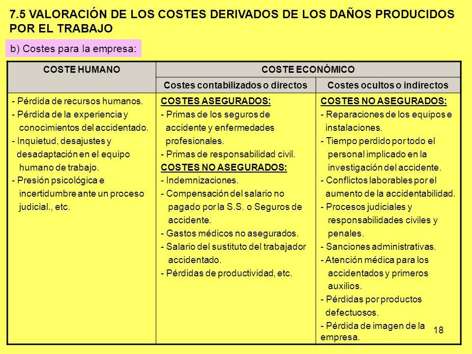 18 b) Costes para la empresa: COSTE HUMANOCOSTE ECONÓMICO Costes contabilizados o directosCostes ocultos o indirectos - Pérdida de recursos humanos. -