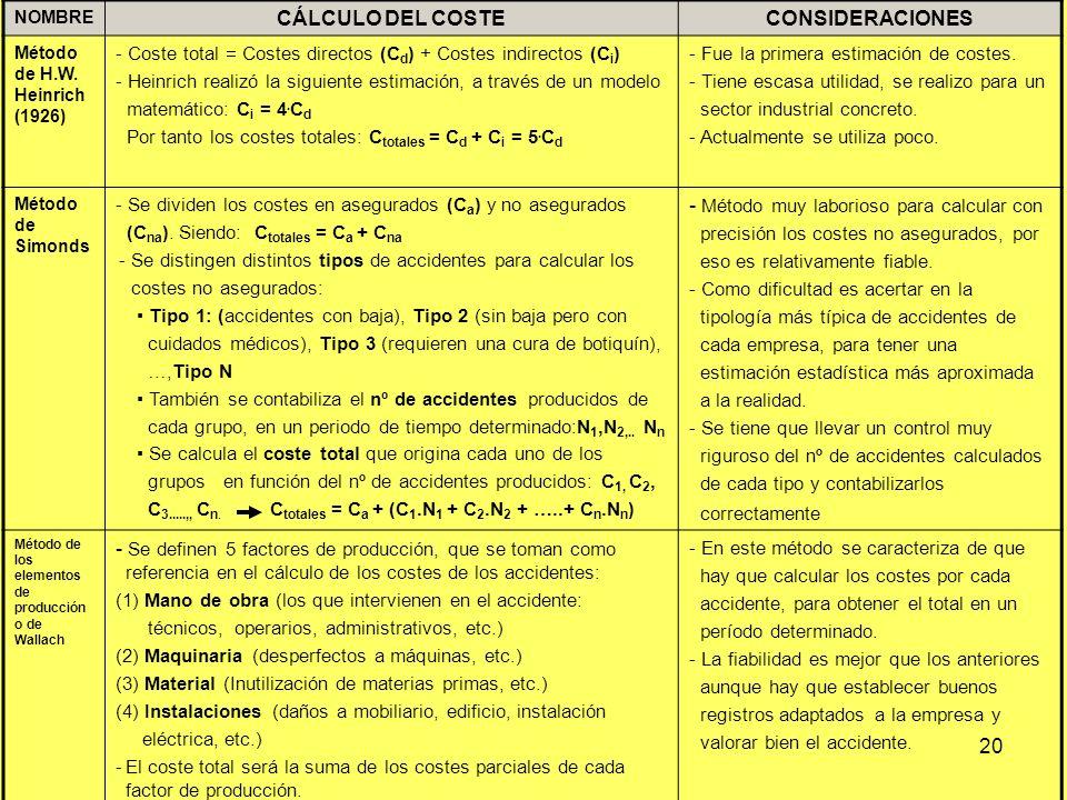 20 NOMBRE CÁLCULO DEL COSTECONSIDERACIONES Método de H.W. Heinrich (1926) - Coste total = Costes directos (C d ) + Costes indirectos (C i ) - Heinrich