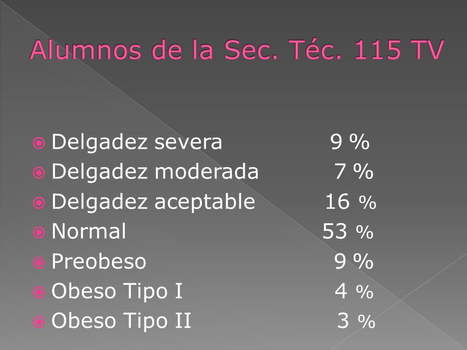 Delgadez severa 9 % Delgadez moderada 7 % Delgadez aceptable 16 % Normal 53 % Preobeso 9 % Obeso Tipo I 4 % Obeso Tipo II 3 %