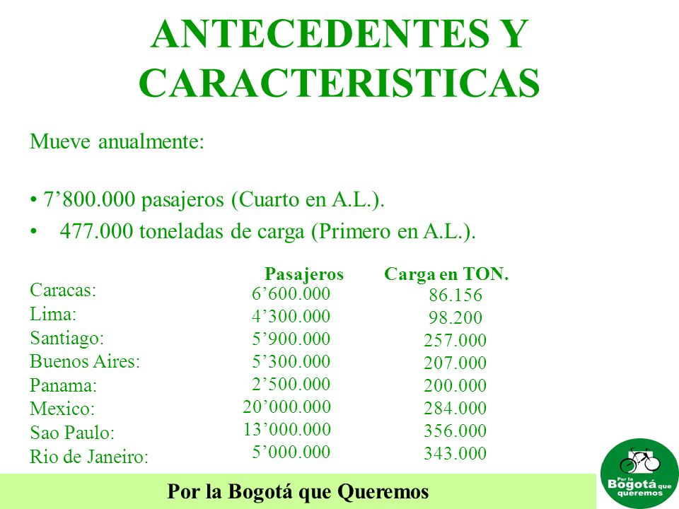 Por la Bogotá que Queremos Caracas: Lima: Santiago: Buenos Aires: Panama: Mexico: Sao Paulo: Rio de Janeiro: Mueve anualmente: 7800.000 pasajeros (Cua