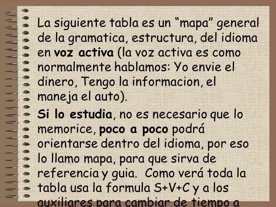 DIFERENCIAS ESENCIALES ENTRE EL INGLES Y EL ESPAÑOL El ingles sustenta su funcionalidad en los auxiliares, do. does, did, will, can, may, must, etc. L