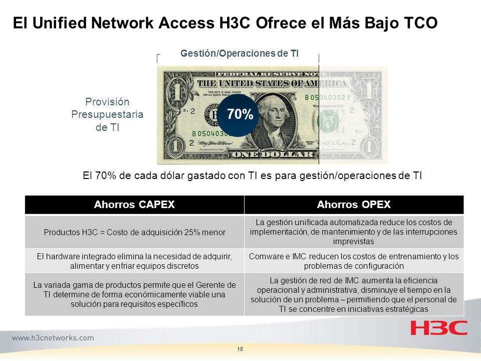 18 El Unified Network Access H3C Ofrece el Más Bajo TCO Ahorros CAPEXAhorros OPEX Productos H3C = Costo de adquisición 25% menor La gestión unificada
