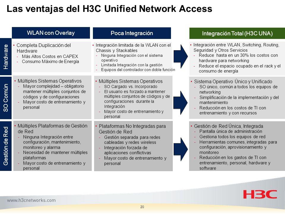Las ventajas del H3C Unified Network Access 20 Completa Duplicación del Hardware -Más Altos Costos en CAPEX -Consumo Máximo de Energía Sistema Operati