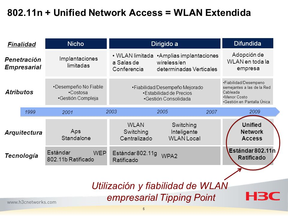 802.11n + Unified Network Access = WLAN Extendida 5 Penetración Empresarial Arquitectura Aps Standalone WLAN Switching Centralizado Switching Intelige