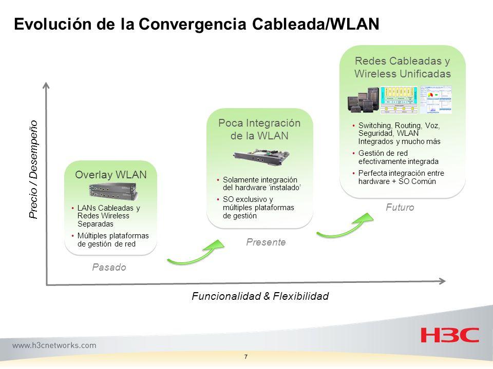 77 Evolución de la Convergencia Cableada/WLAN Funcionalidad & Flexibilidad Precio / Desempeño Overlay WLAN LANs Cableadas y Redes Wireless Separadas M