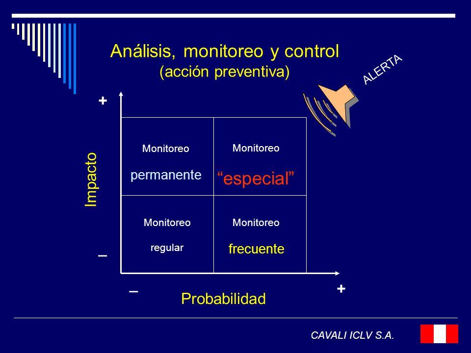 Análisis, monitoreo y control (acción preventiva) CAVALI ICLV S.A. Monitoreo permanente Monitoreo frecuente Monitoreo especial ALERTA Probabilidad Imp