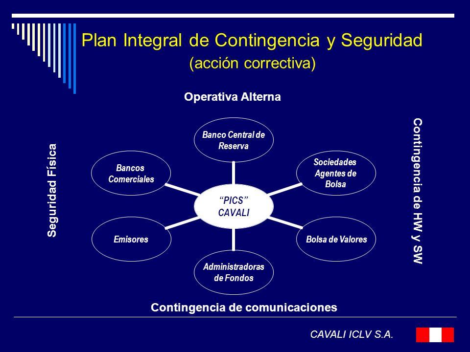 Plan Integral de Contingencia y Seguridad (acción correctiva) CAVALI ICLV S.A. PICS CAVALI Banco Central de Reserva Sociedades Agentes de Bolsa Bolsa