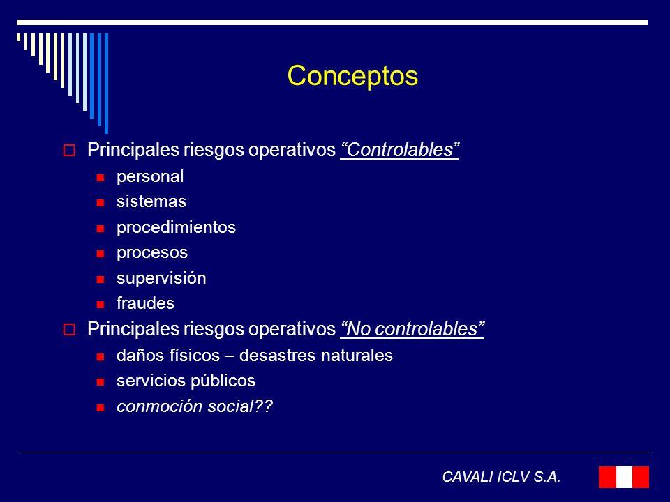 Conceptos Principales riesgos operativos Controlables personal sistemas procedimientos procesos supervisión fraudes Principales riesgos operativos No