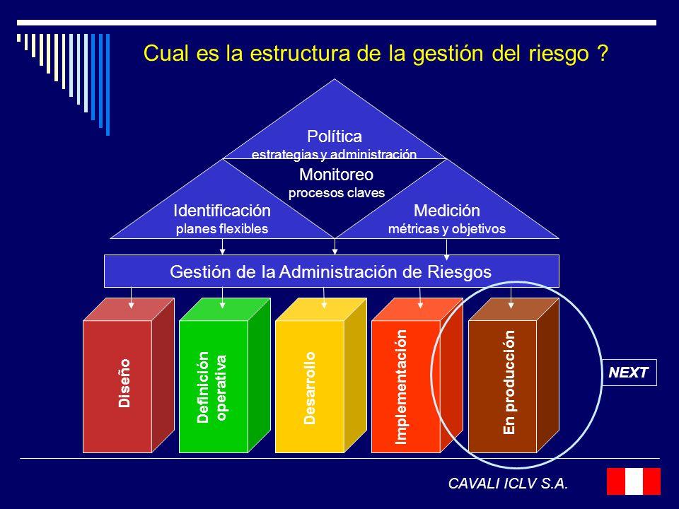 Cual es la estructura de la gestión del riesgo ? CAVALI ICLV S.A. Gestión de la Administración de Riesgos Política estrategias y administración Medici