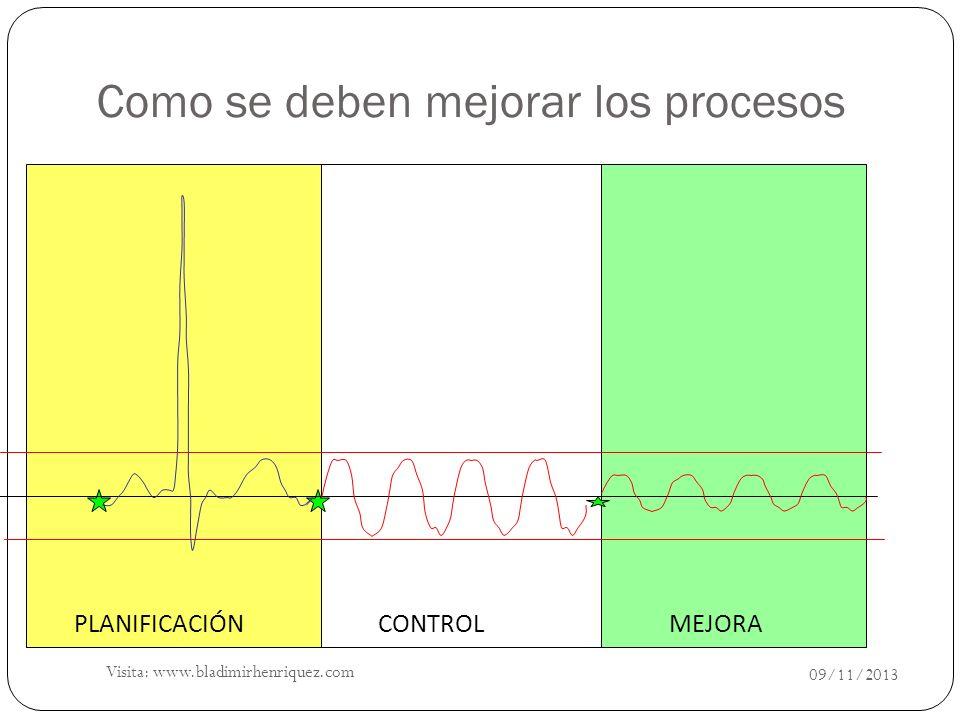 CONTROL MEJORAPLANIFICACIÓN Como se deben mejorar los procesos 09/11/2013 Visita: www.bladimirhenriquez.com