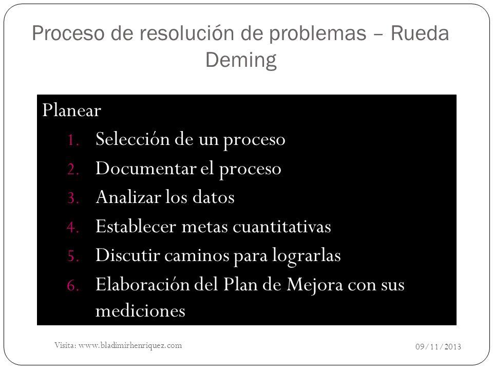 Planear 1. Selección de un proceso 2. Documentar el proceso 3. Analizar los datos 4. Establecer metas cuantitativas 5. Discutir caminos para lograrlas