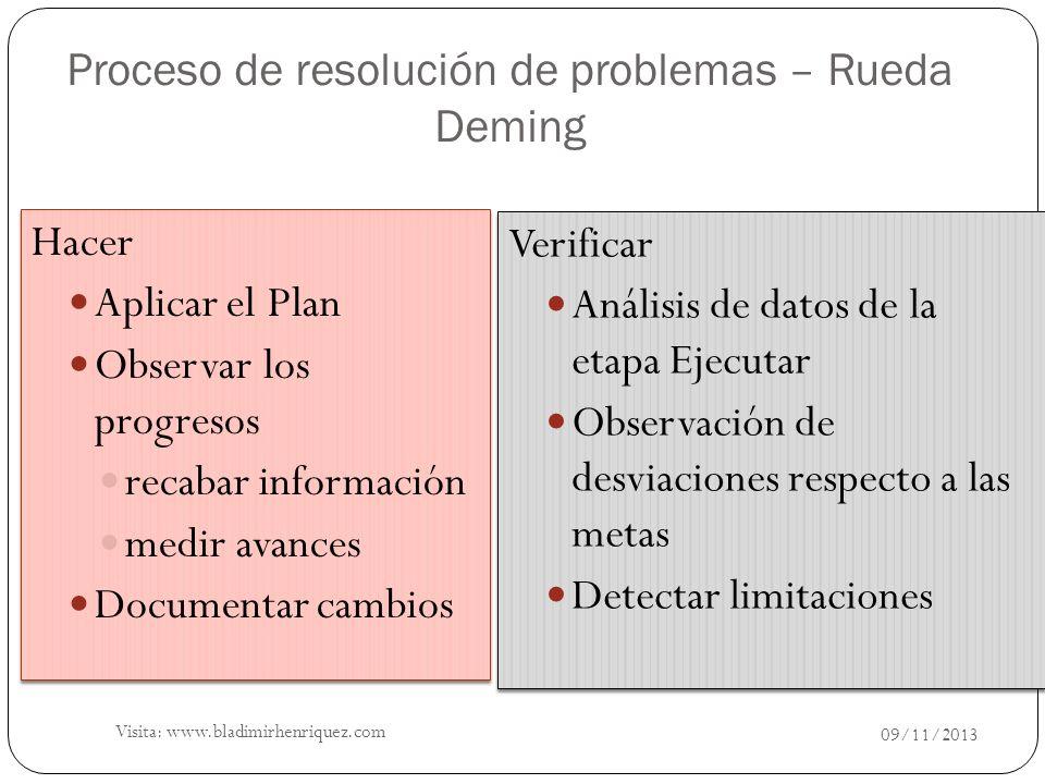Hacer Aplicar el Plan Observar los progresos recabar información medir avances Documentar cambios Hacer Aplicar el Plan Observar los progresos recabar