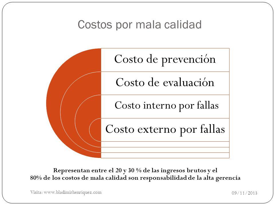 09/11/2013 Costo de prevención Costo de evaluación Costo externo por fallas Costo interno por fallas Representan entre el 20 y 30 % de las ingresos br
