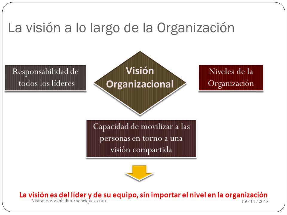 La visión a lo largo de la Organización Visión Organizacional La visión es del líder y de su equipo, sin importar el nivel en la organización 09/11/20