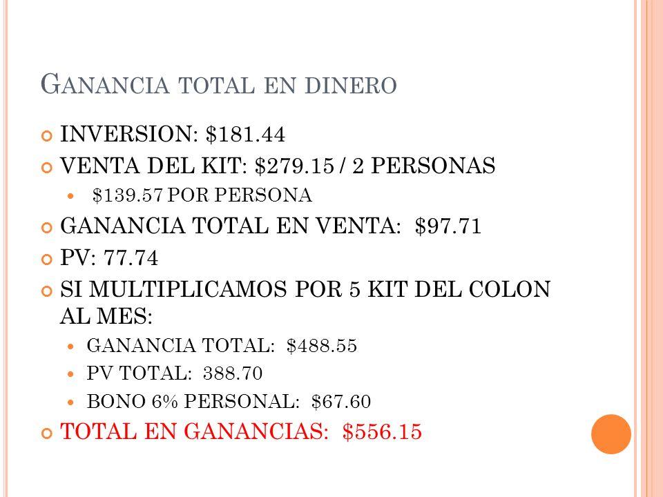 G ANANCIA TOTAL EN DINERO INVERSION: $181.44 VENTA DEL KIT: $279.15 / 2 PERSONAS $139.57 POR PERSONA GANANCIA TOTAL EN VENTA: $97.71 PV: 77.74 SI MULT