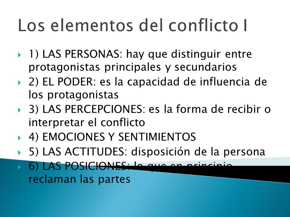 Elementos del conflicto II 7) INTERESES Y NECESIDADES: beneficios que deseamos obtener 8) VALORES Y PRINCIPIOS: elementos culturales e ideológicos que justifican el comportamiento 9) EL PROBLEMA: los hechos