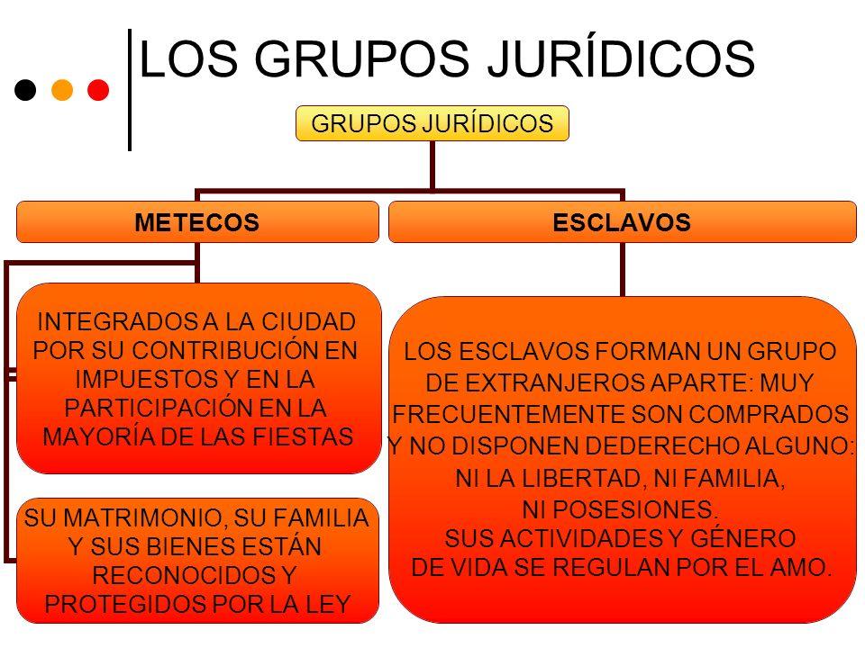 GRUPOS JURÍDICOS METECOS INTEGRADOS A LA CIUDAD POR SU CONTRIBUCIÓN EN IMPUESTOS Y EN LA PARTICIPACIÓN EN LA MAYORÍA DE LAS FIESTAS SU MATRIMONIO, SU