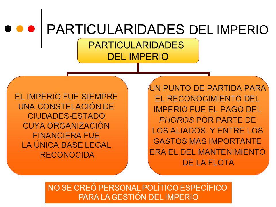 PARTICULARIDADES DEL IMPERIO PARTICULARIDADES DEL IMPERIO EL IMPERIO FUE SIEMPRE UNA CONSTELACIÓN DE CIUDADES-ESTADO CUYA ORGANIZACIÓN FINANCIERA FUE