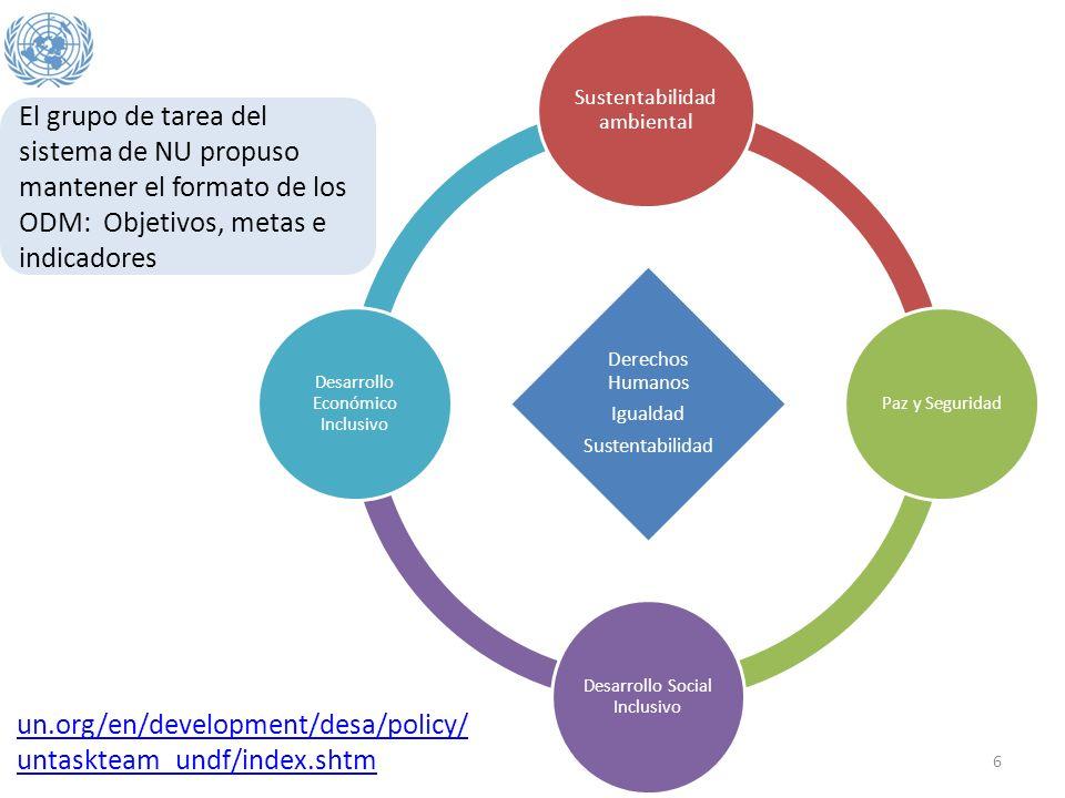 Derechos Humanos Igualdad Sustentabilidad Sustentabilidad ambiental Paz y Seguridad Desarrollo Social Inclusivo Desarrollo Económico Inclusivo El grup